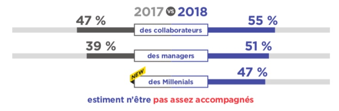 https://comarketing-news.fr/wp-content/uploads/transformation-digitale-salaries-3.jpeg