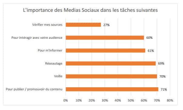 utilisations-reseaux-sociaux-journalistes