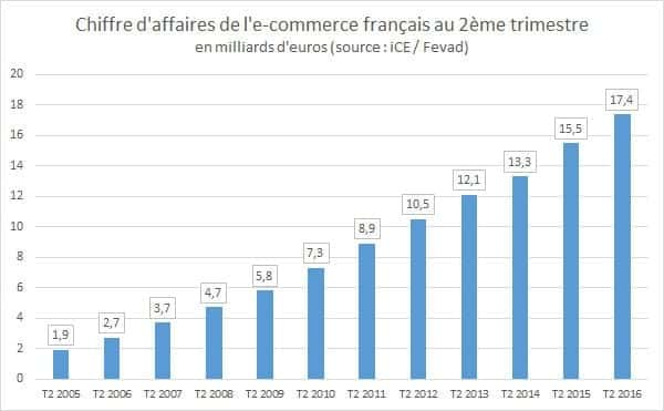 ventes-ecommerce-france-2016
