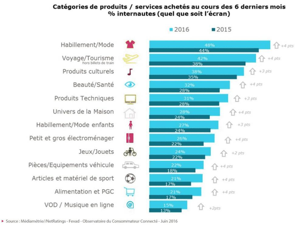 ventes-ecommerce-france-secteurs-2016