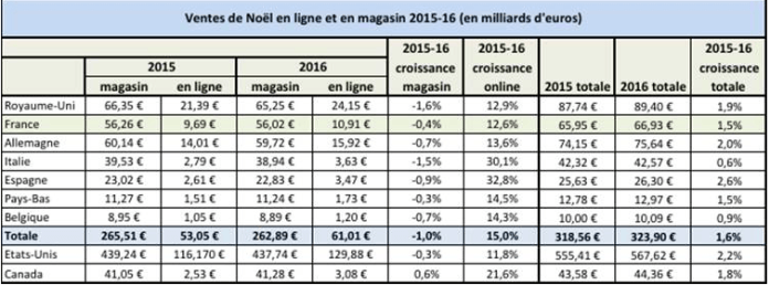 ventes-magasins-noel-2016
