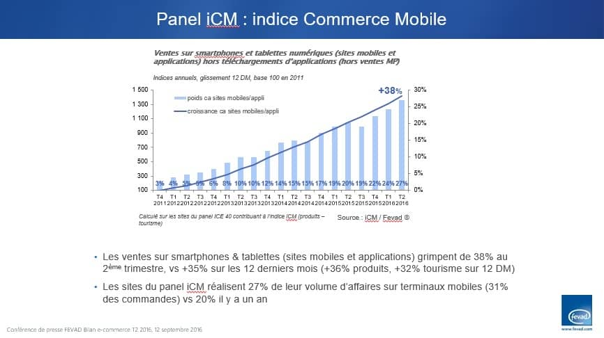 ventes-mobile-ecommerce-france-2016